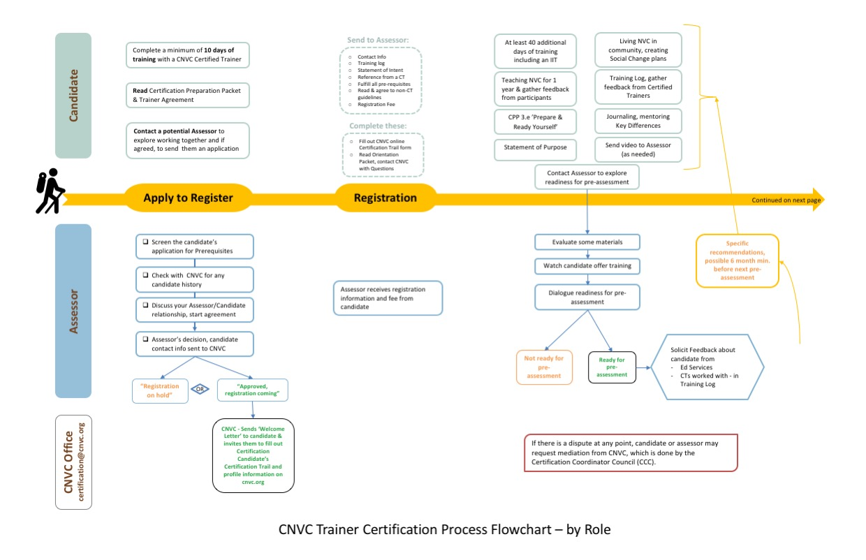 Page one of the Certification Process Flowchart
