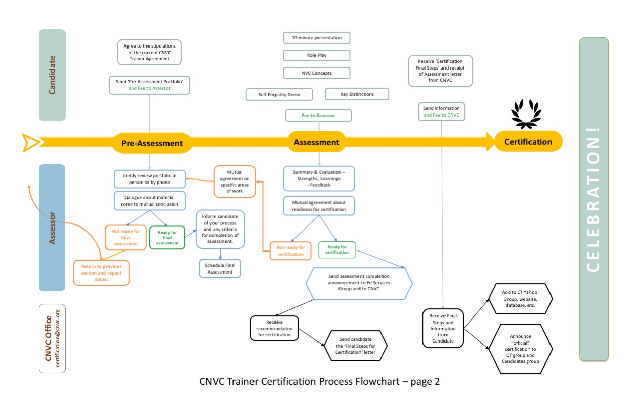 Page two of the Certification Process Flowchart